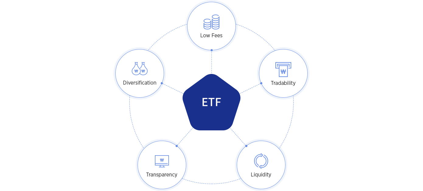 inform of Characteristics of ETF - Low Fees, Diversification, Liquidity, Tradability, Transparency
