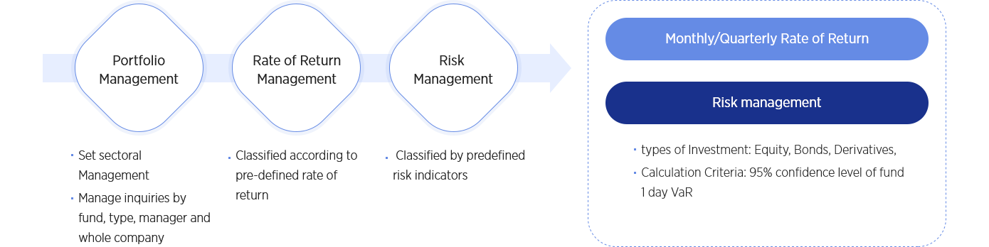 inform of Market Risk Management