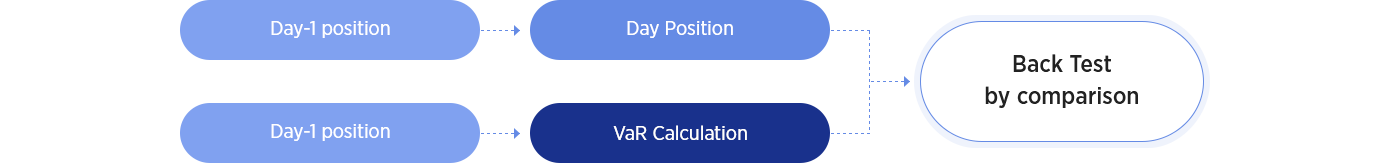 inform of VaR Model Analysis(Regular)
